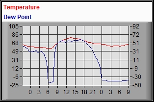 Temp Dew Point Plot